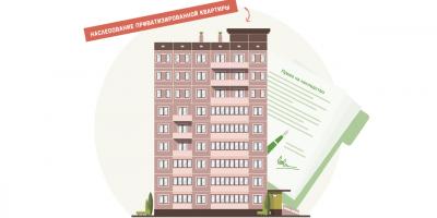 Наследование приватизированной квартиры и долей в ней после смерти владельца