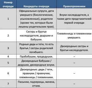 таблица - законная очередность