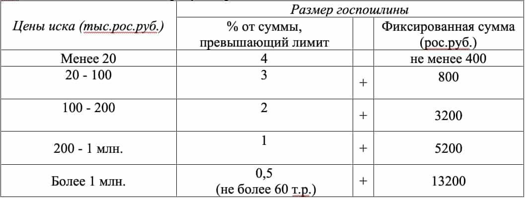 Таблица размера госпошлины