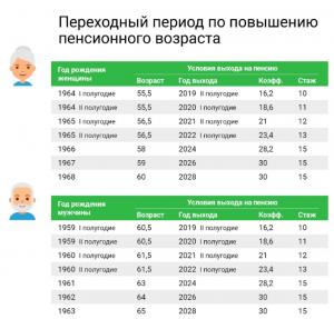 Переходный период поповышению пенсионного возраста