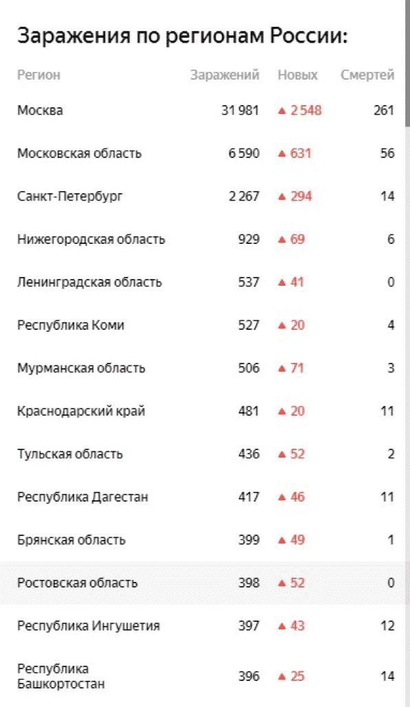 Заражения по регионам России