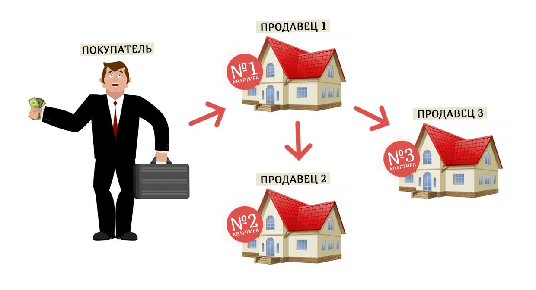 Схема альтернативной сделки №2